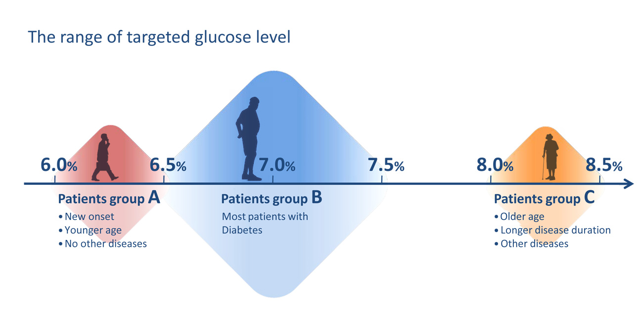 the target glucose level