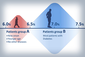 Upgrading clinical infographics