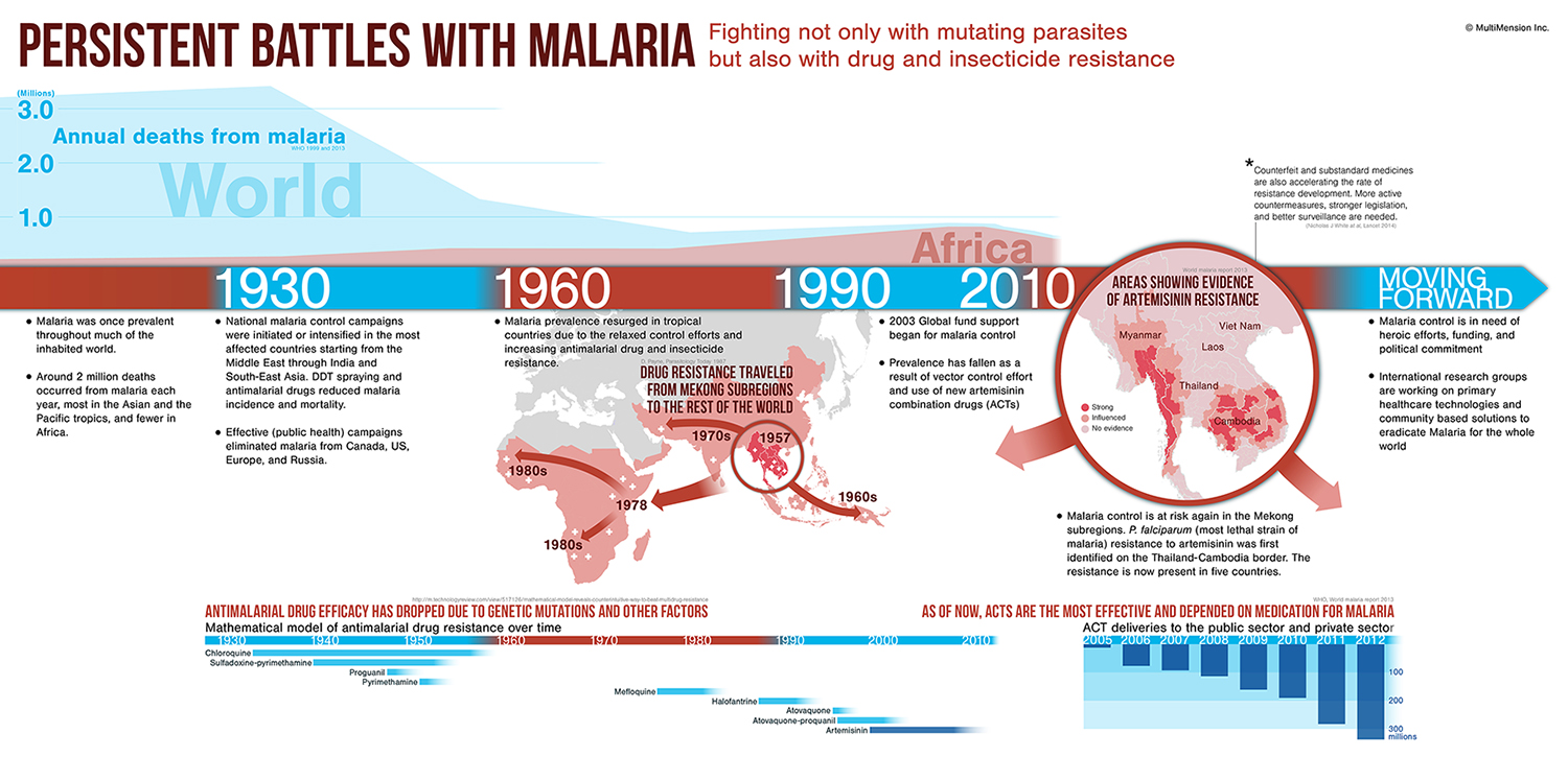 malaria_MultiMension_2014B